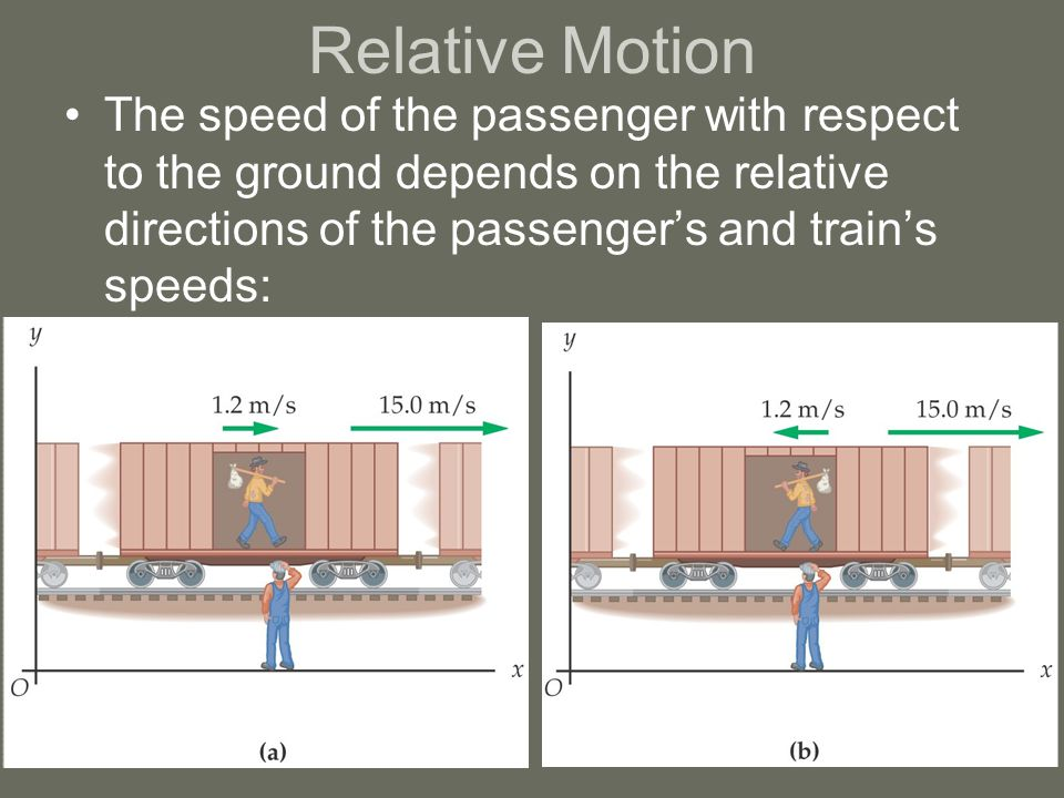 Relative Motion The speed of the passenger with respect to the ground depends on the relative directions of the passenger's and train's speeds: