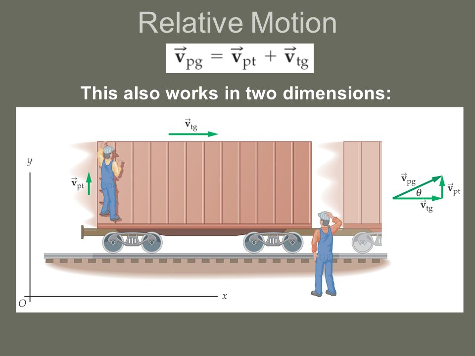 Relative Motion This also works in two dimensions:
