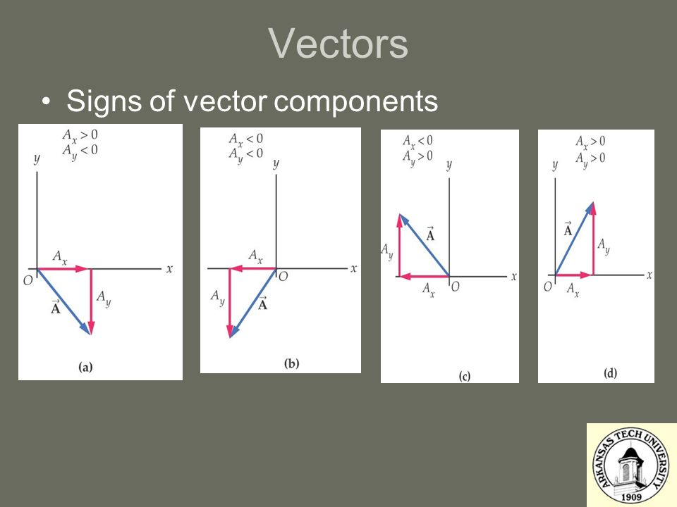 Vectors Signs of vector components