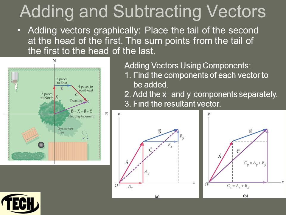 Adding and Subtracting Vectors Adding vectors graphically: Place the tail of the second at the head of the first.