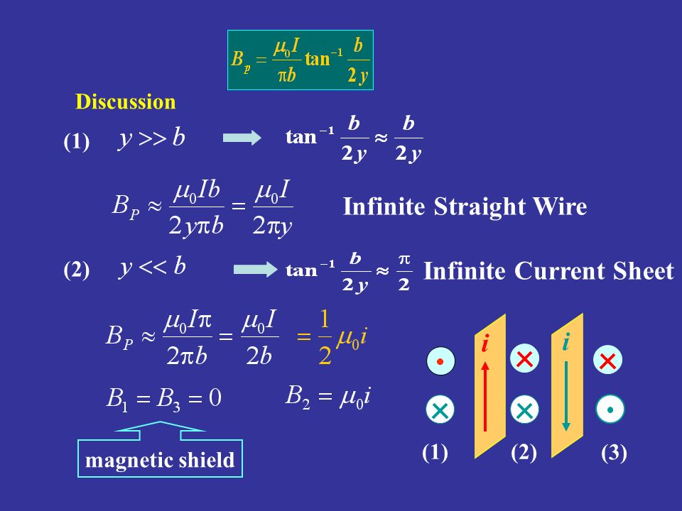 magnetic field from infinite strip of wire