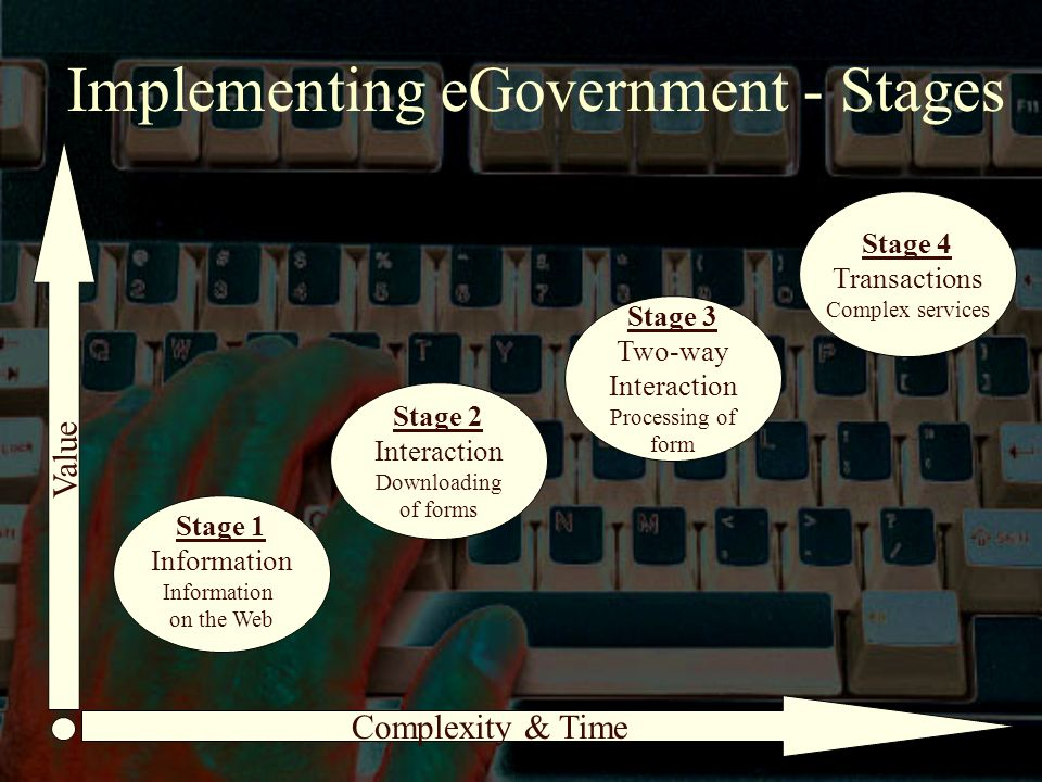 Implementing eGovernment - Stages Stage 1 Information on the Web Stage 2 Interaction Downloading of forms Stage 3 Two-way Interaction Processing of form Stage 4 Transactions Complex services Complexity & Time Value