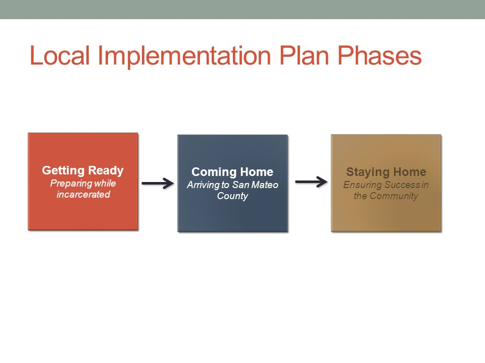 Local Implementation Plan Phases Getting Ready Preparing while incarcerated Getting Ready Preparing while incarcerated Coming Home Arriving to San Mateo County Staying Home Ensuring Success in the Community Staying Home Ensuring Success in the Community