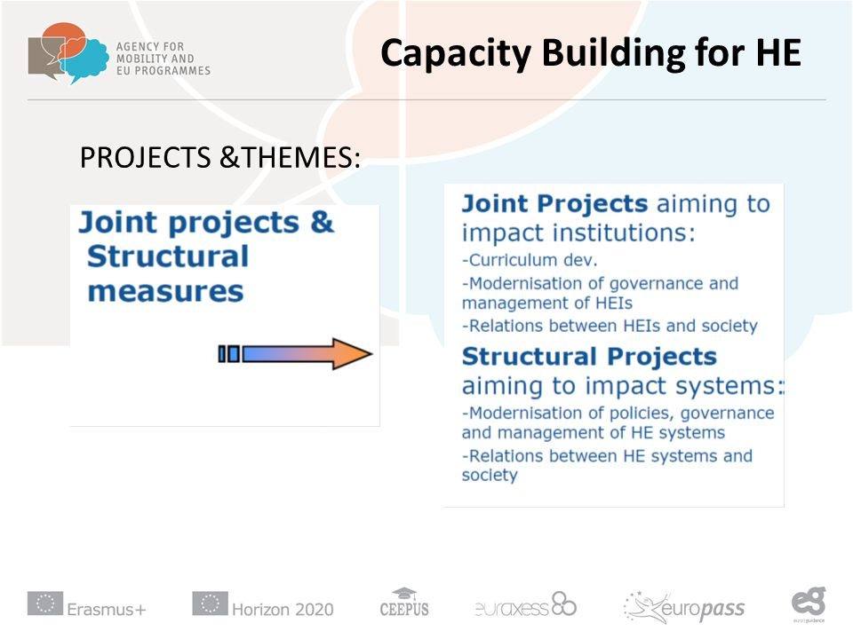 Capacity Building for HE PROJECTS &THEMES:
