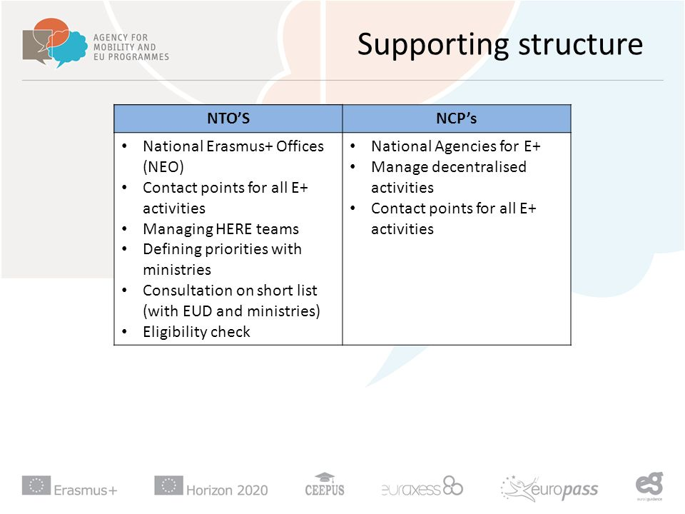 Supporting structure NatioNTO'SNationaNCP'sNTO'SNCP's National Erasmus+ Offices (NEO) Contact points for all E+ activities Managing HERE teams Defining priorities with ministries Consultation on short list (with EUD and ministries) Eligibility check National Agencies for E+ Manage decentralised activities Contact points for all E+ activities