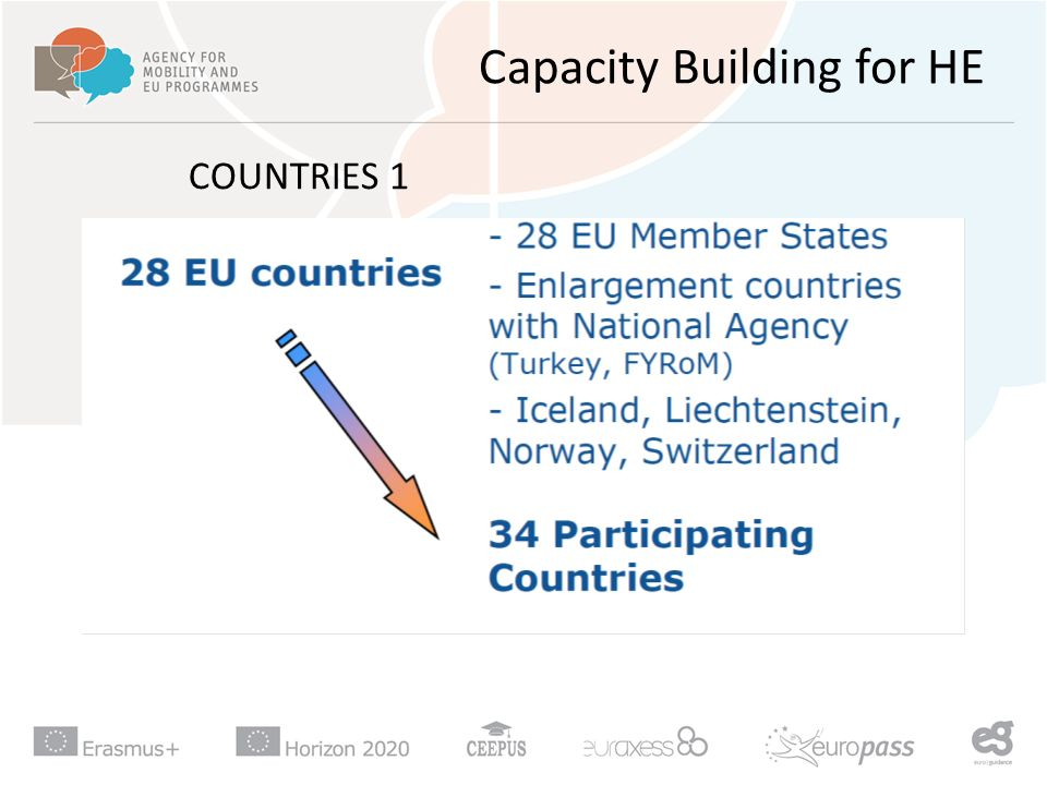 Capacity Building for HE COUNTRIES 1