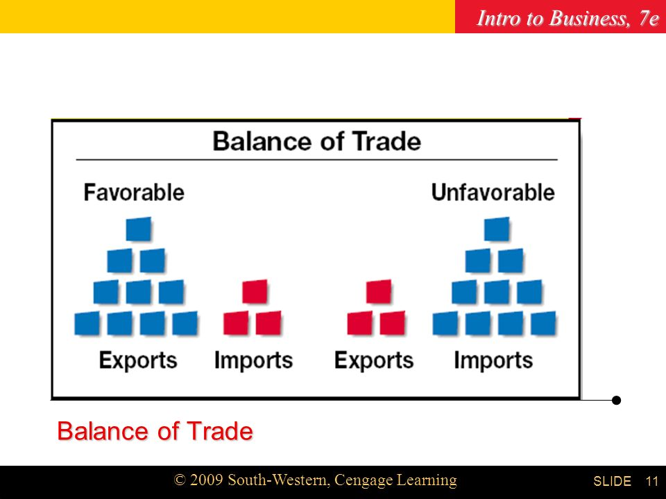 Intro to Business, 7e © 2009 South-Western, Cengage Learning SLIDE Chapter 3 11 Balance of Trade