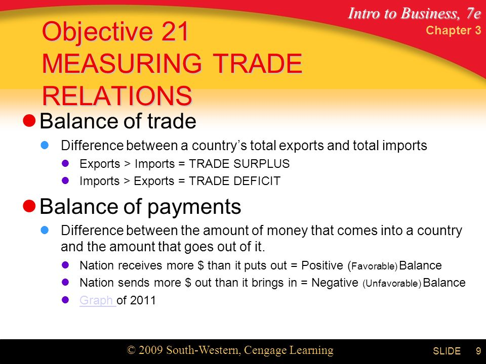 Intro to Business, 7e © 2009 South-Western, Cengage Learning SLIDE Chapter 3 9 Objective 21 MEASURING TRADE RELATIONS Balance of trade Difference between a country's total exports and total imports Exports > Imports = TRADE SURPLUS Imports > Exports = TRADE DEFICIT Balance of payments Difference between the amount of money that comes into a country and the amount that goes out of it.