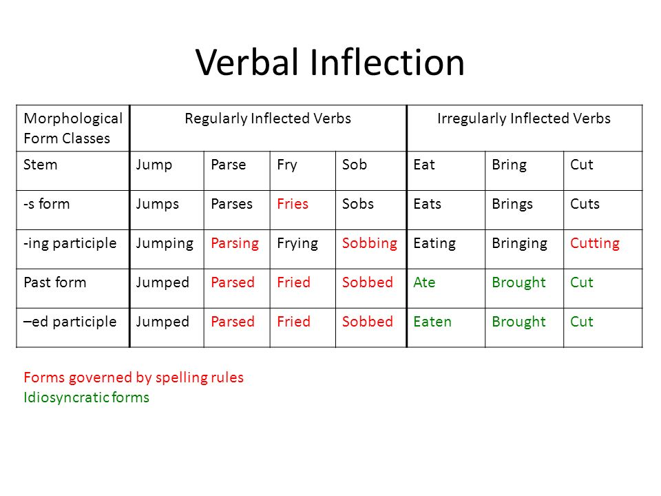 Verbal Inflection Morphological Form Classes Regularly Inflected VerbsIrregularly Inflected Verbs StemJumpParseFrySobEatBringCut -s formJumpsParsesFriesSobsEatsBringsCuts -ing participleJumpingParsingFryingSobbingEatingBringingCutting Past formJumpedParsedFriedSobbedAteBroughtCut –ed participleJumpedParsedFriedSobbedEatenBroughtCut Forms governed by spelling rules Idiosyncratic forms