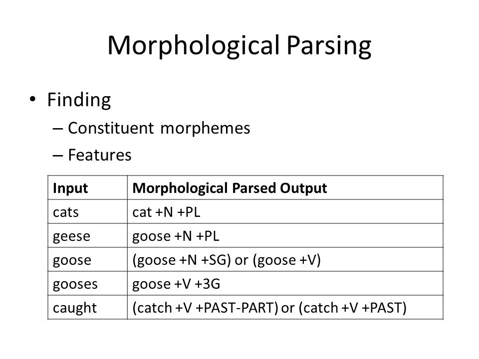 Morphological Parsing Finding – Constituent morphemes – Features InputMorphological Parsed Output catscat +N +PL geesegoose +N +PL goose(goose +N +SG) or (goose +V) goosesgoose +V +3G caught(catch +V +PAST-PART) or (catch +V +PAST)