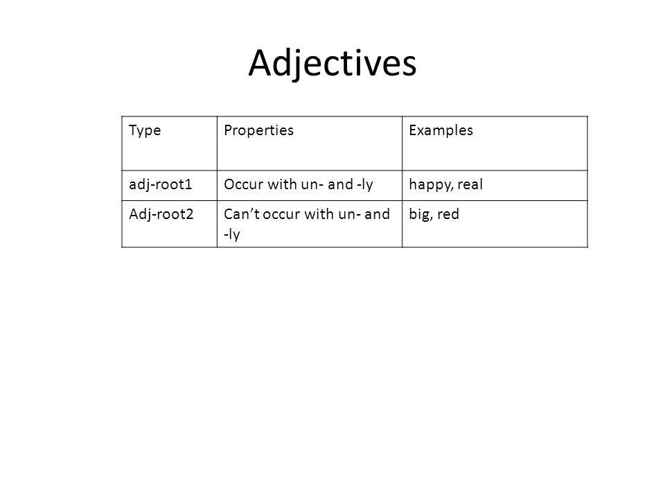 Adjectives TypePropertiesExamples adj-root1Occur with un- and -lyhappy, real Adj-root2Can't occur with un- and -ly big, red