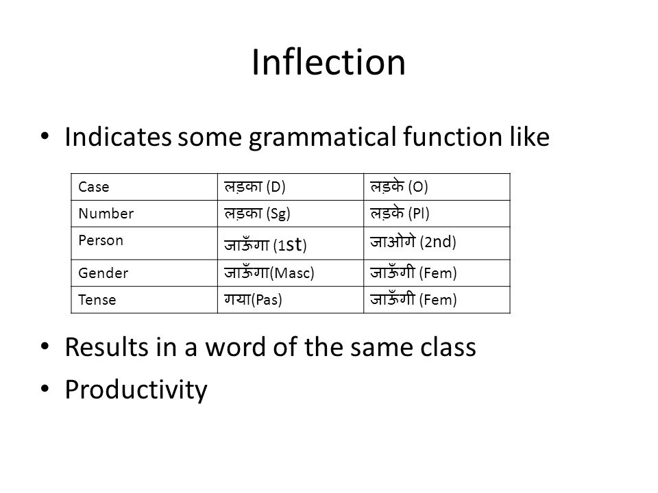 Inflection Indicates some grammatical function like Results in a word of the same class Productivity Case लड़का (D) लड़के (O) Number लड़का (Sg) लड़के (Pl) Person जाऊँगा (1 st ) जाओगे (2 nd ) Gender जाऊँगा (Masc) जाऊँगी (Fem) Tense गया (Pas) जाऊँगी (Fem)