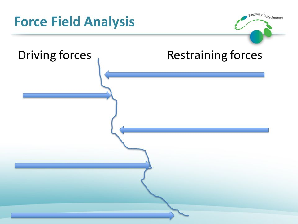 Force Field Analysis Driving forcesRestraining forces