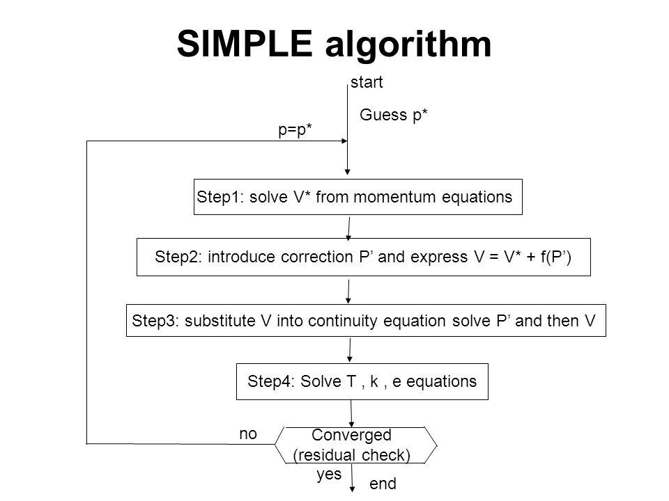 Lecture Objectives Review SIMPLE CFD Algorithm SIMPLE Semi-Implicit