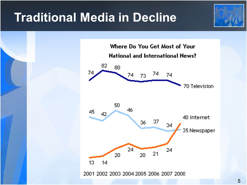 5 Traditional Media in Decline