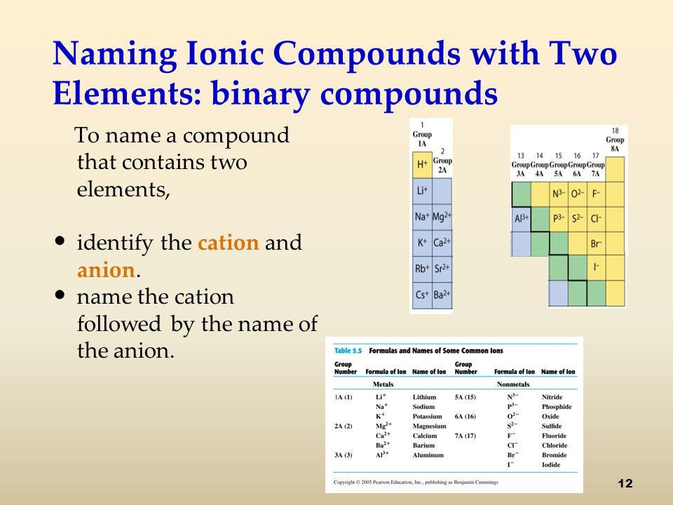 Naming Ionic Compounds with Two Elements: binary compounds To name a compound that contains two elements, identify the cation and anion.