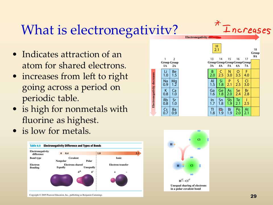 What is electronegativity. Indicates attraction of an atom for shared electrons.