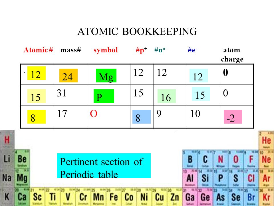 Atomic Bookkeeping O910 Atomic Mass Symbol P N O E Atom