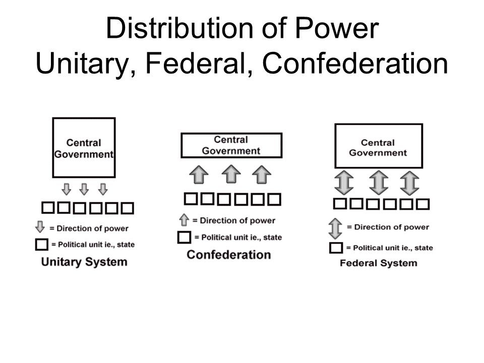 Distribution of Power Unitary, Federal, Confederation