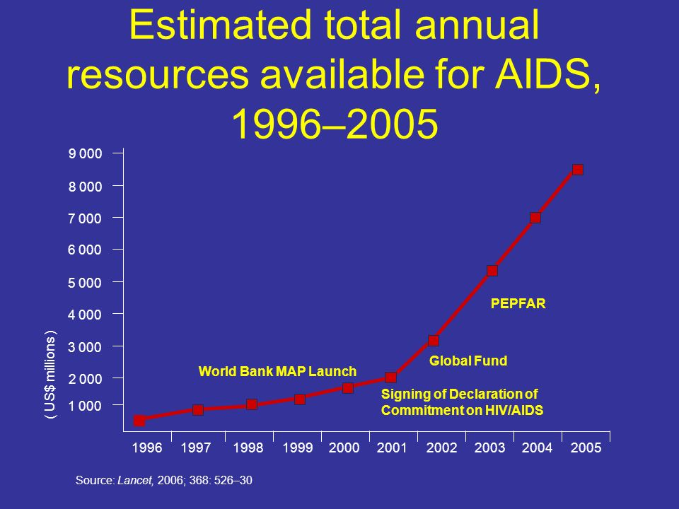 Estimated total annual resources available for AIDS, 1996–2005 PEPFAR Source: Lancet, 2006; 368: 526– World Bank MAP Launch Signing of Declaration of Commitment on HIV/AIDS Global Fund ( US$ millions )