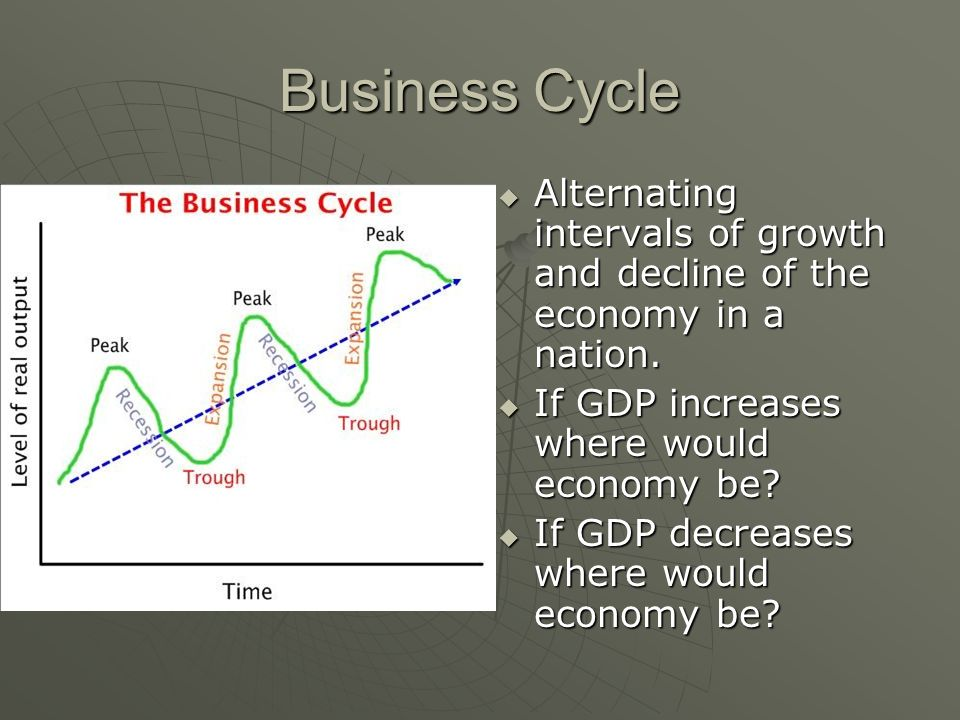 Business Cycle  Alternating intervals of growth and decline of the economy in a nation.