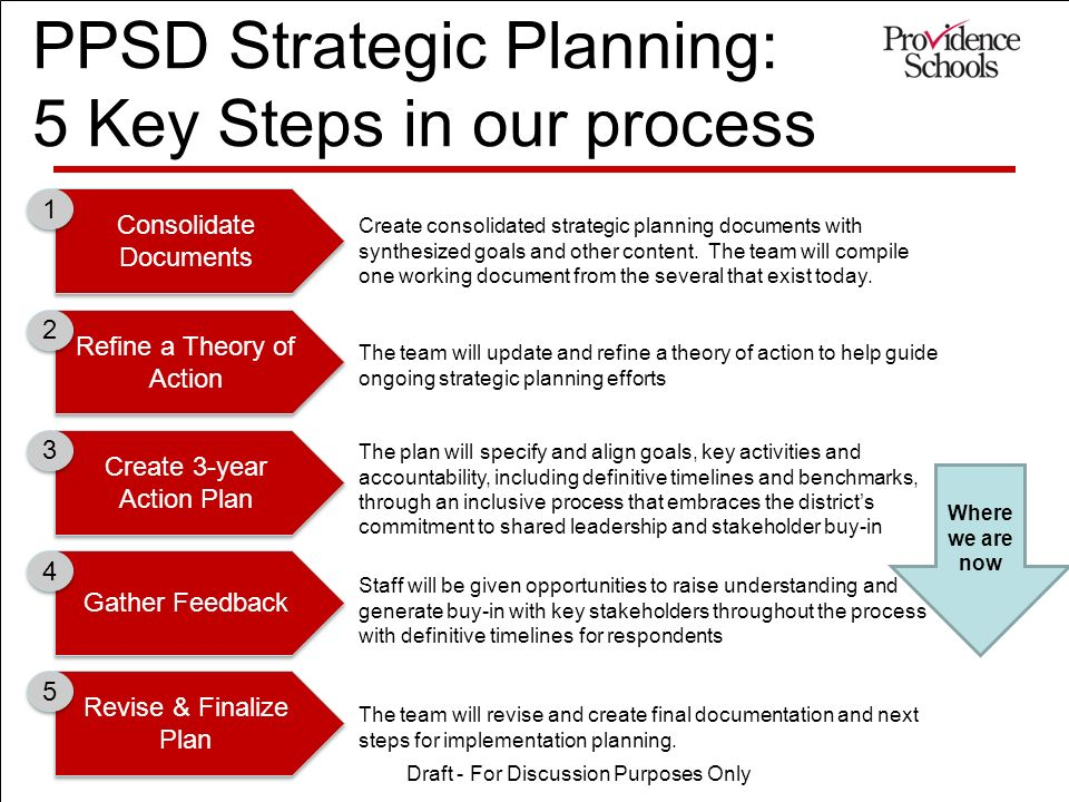 PPSD Strategic Planning: 5 Key Steps in our process Consolidate Documents Consolidate Documents Refine a Theory of Action Create 3-year Action Plan Gather Feedback Revise & Finalize Plan Create consolidated strategic planning documents with synthesized goals and other content.