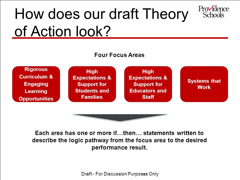 How does our draft Theory of Action look.