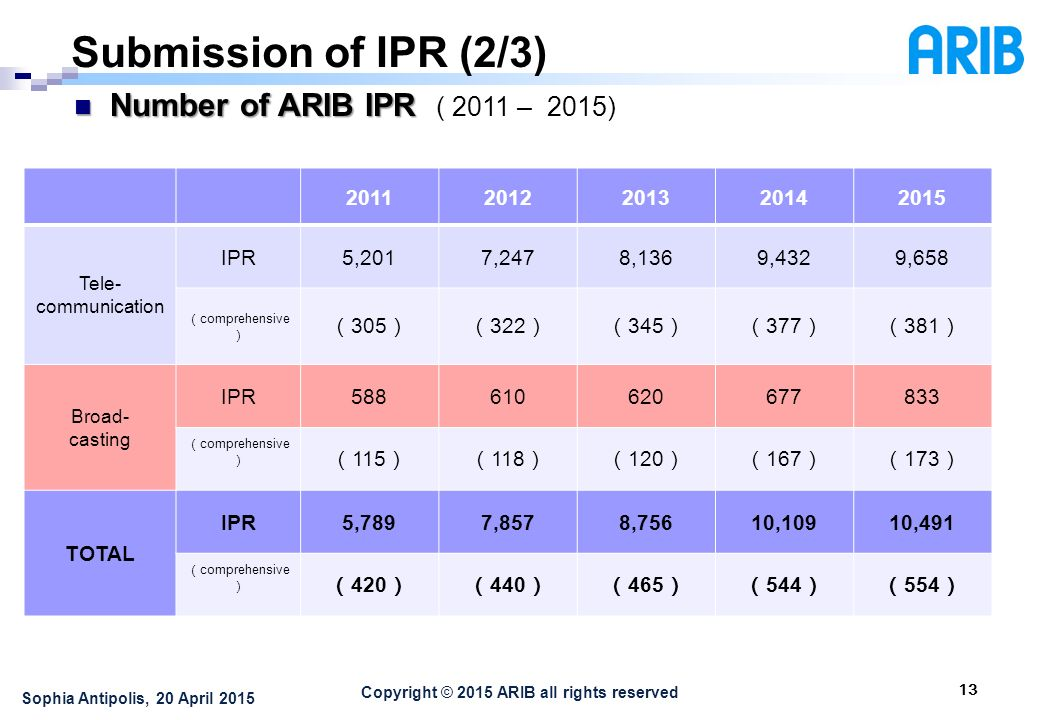 Copyright © 2015 ARIB all rights reserved Submission of IPR (2/3) 13 Number of ARIB IPR Number of ARIB IPR ( 2011 – 2015) Sophia Antipolis, 20 April Tele- communication IPR5,2017,2478,1369,4329,658 ( comprehensive ) ( 305 )( 322 )( 345 )( 377 )( 381 ) Broad- casting IPR ( comprehensive ) ( 115 )( 118 )( 120 )( 167 )( 173 ) TOTAL IPR5,7897,8578,75610,10910,491 ( comprehensive ) ( 420 )( 440 )( 465 )( 544 )( 554 )