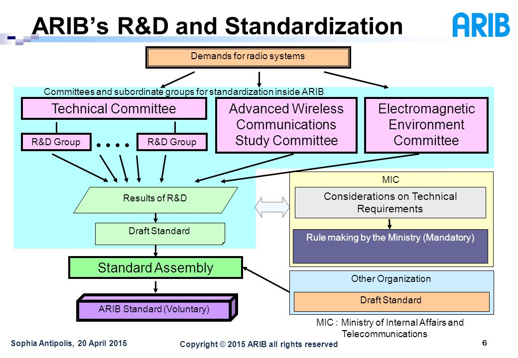 Copyright © 2015 ARIB all rights reserved ARIB's R&D and Standardization 6 Sophia Antipolis, 20 April 2015 Other Organization MIC Technical CommitteeAdvanced Wireless Communications Study Committee Electromagnetic Environment Committee R&D Group Considerations on Technical Requirements Rule making by the Ministry (Mandatory) Standard Assembly Draft Standard Demands for radio systems Draft Standard Results of R&D Committees and subordinate groups for standardization inside ARIB ARIB Standard (Voluntary) MIC : Ministry of Internal Affairs and Telecommunications