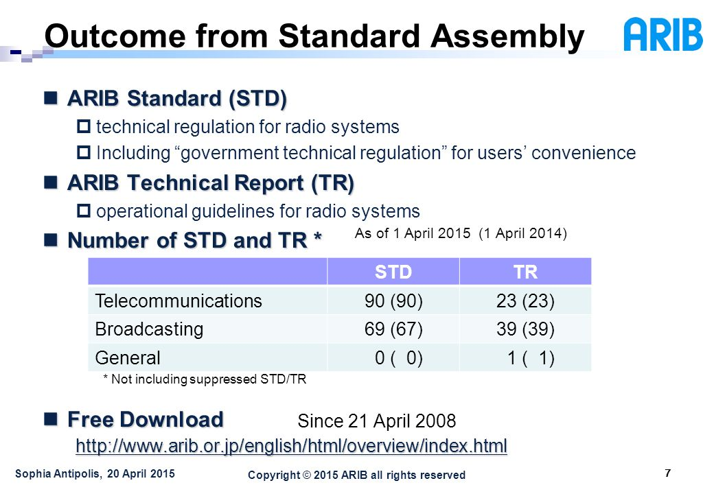 Copyright © 2015 ARIB all rights reserved Outcome from Standard Assembly 7 Sophia Antipolis, 20 April 2015 ARIB Standard (STD) ARIB Standard (STD)  technical regulation for radio systems  Including government technical regulation for users' convenience ARIB Technical Report (TR) ARIB Technical Report (TR)  operational guidelines for radio systems Number of STD and TR * Number of STD and TR * Free Download Free Downloadhttp://  STDTR Telecommunications90 (90)23 (23) Broadcasting69 (67)39 (39) General 0 ( 0) 1 ( 1) * Not including suppressed STD/TR As of 1 April 2015 (1 April 2014) Since 21 April 2008