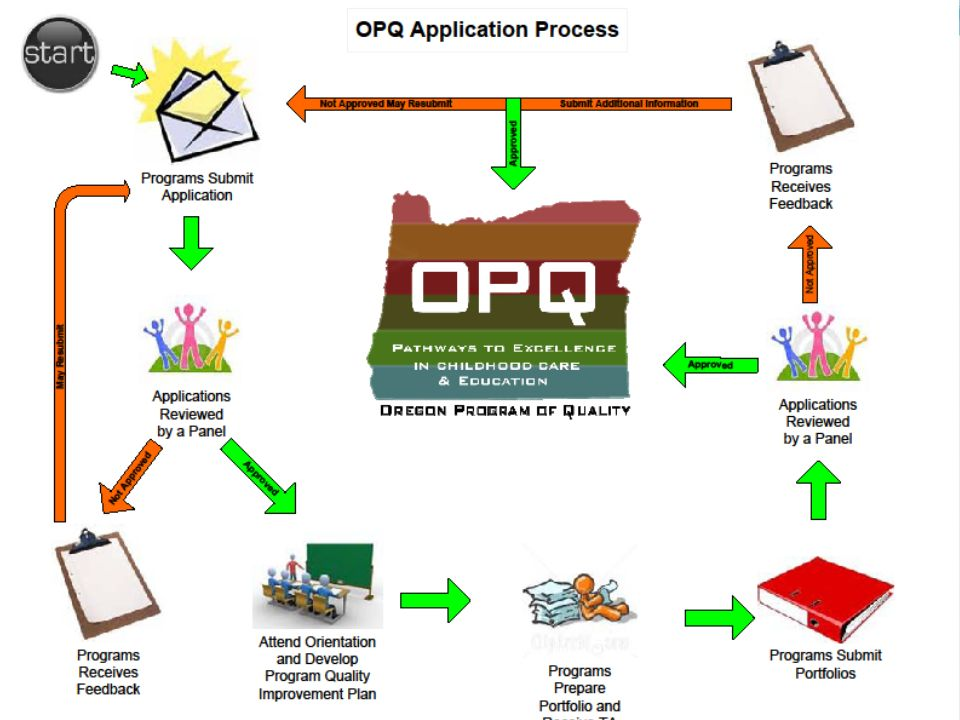 Oregon Program of Quality Application Process flow chart