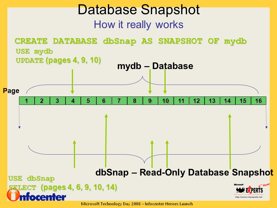 Implementing Database Snapshot & Database Mirroring in SQL