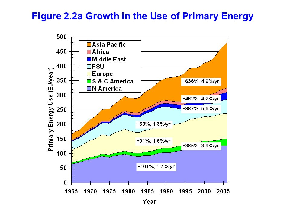 Figure 2.2a Growth in the Use of Primary Energy