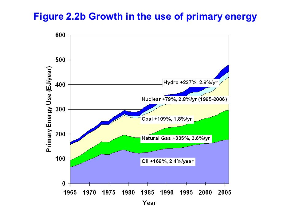 Figure 2.2b Growth in the use of primary energy