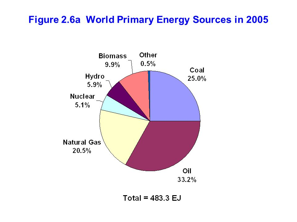 Figure 2.6a World Primary Energy Sources in 2005