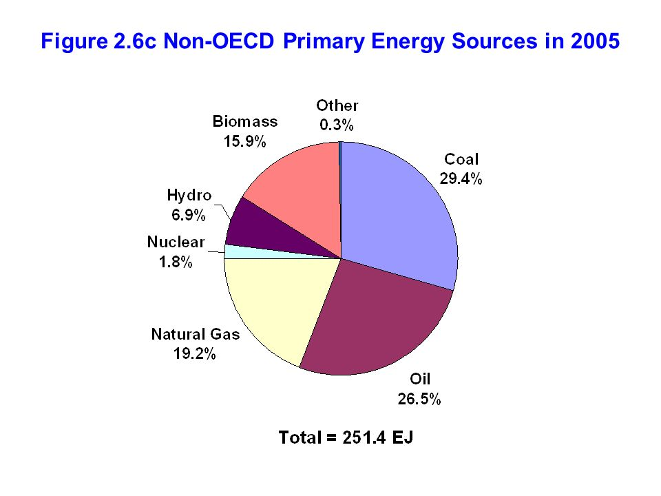Figure 2.6c Non-OECD Primary Energy Sources in 2005