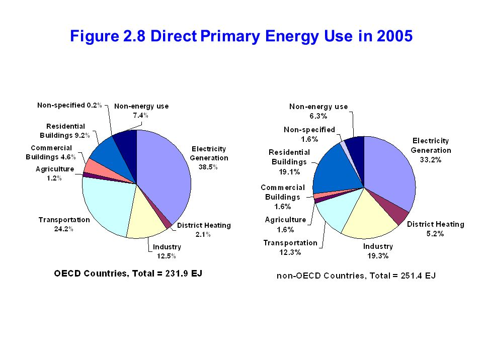 Figure 2.8 Direct Primary Energy Use in 2005