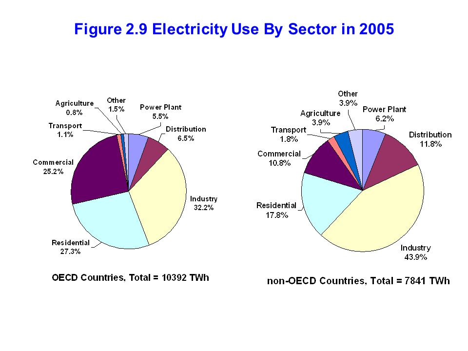 Figure 2.9 Electricity Use By Sector in 2005