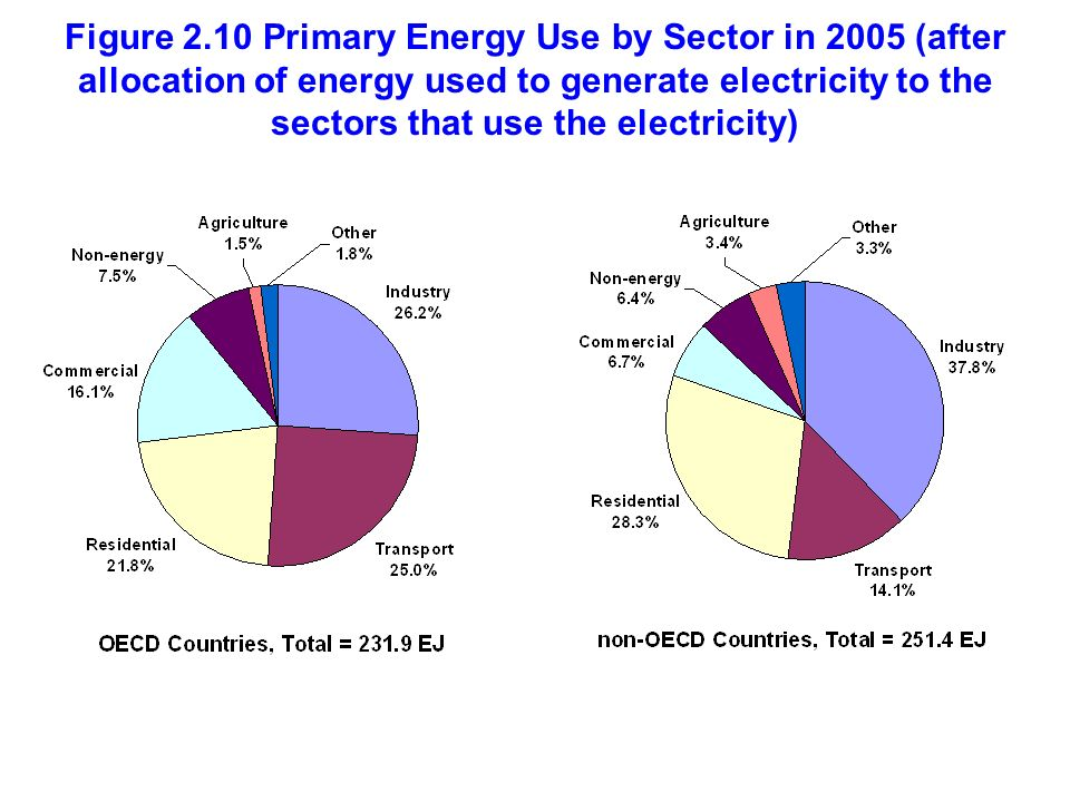 Figure 2.10 Primary Energy Use by Sector in 2005 (after allocation of energy used to generate electricity to the sectors that use the electricity)
