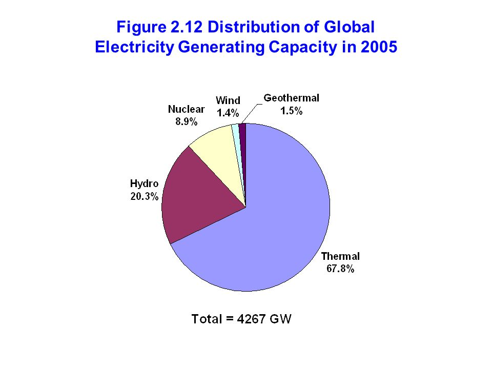 Figure 2.12 Distribution of Global Electricity Generating Capacity in 2005