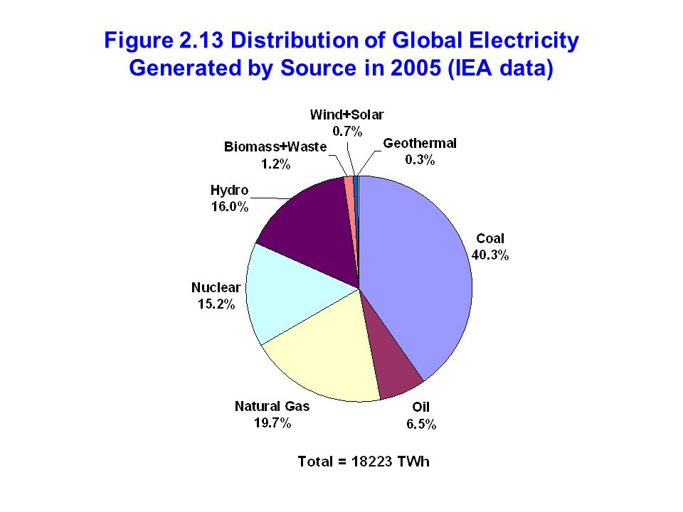 Figure 2.13 Distribution of Global Electricity Generated by Source in 2005 (IEA data)