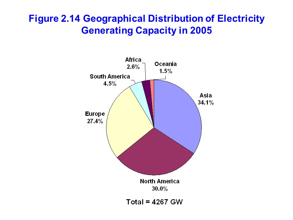 Figure 2.14 Geographical Distribution of Electricity Generating Capacity in 2005