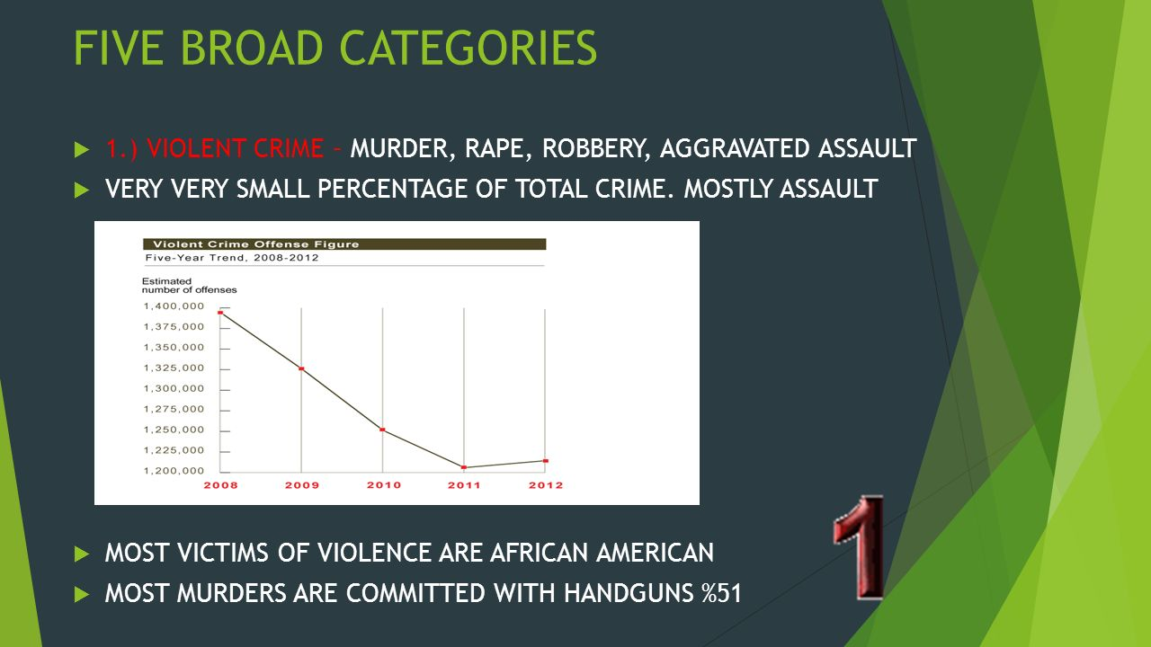 THE BREAKDOWN IS ARRESTS BY GENDER IS %MEN % OF ARRESTS THAT ARE WHITE % OF ARRESTS ARE BLACK % OF ARRESTS ARE FOR PEOPLE AGED LETS LOOK AT SOME STATS FOR CRIME.