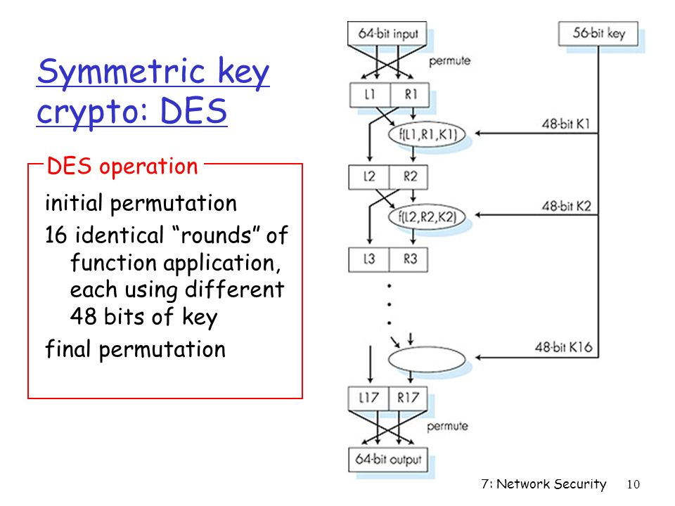 7: Network Security10 Symmetric key crypto: DES initial permutation 16 identical rounds of function application, each using different 48 bits of key final permutation DES operation