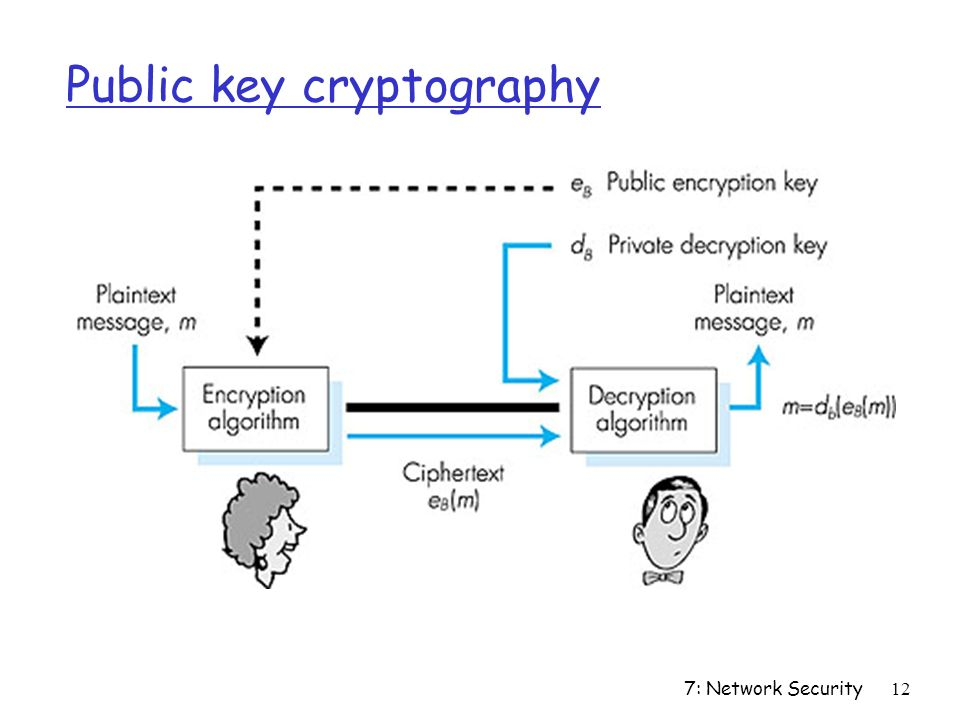 7: Network Security12 Public key cryptography Figure 7.7 goes here