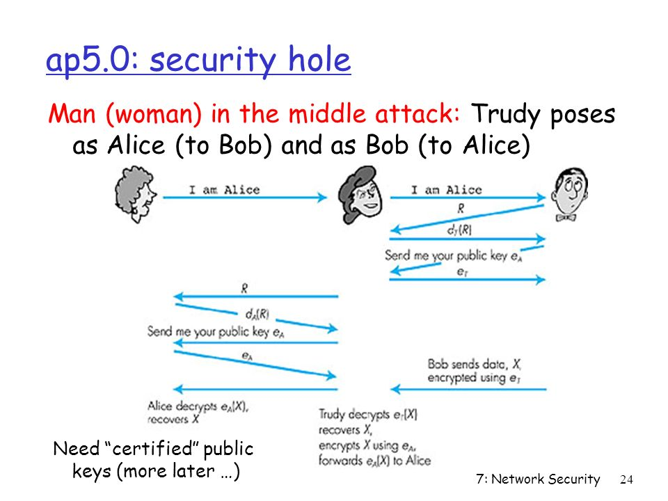 7: Network Security24 Figure 7.14 goes here ap5.0: security hole Man (woman) in the middle attack: Trudy poses as Alice (to Bob) and as Bob (to Alice) Need certified public keys (more later …)
