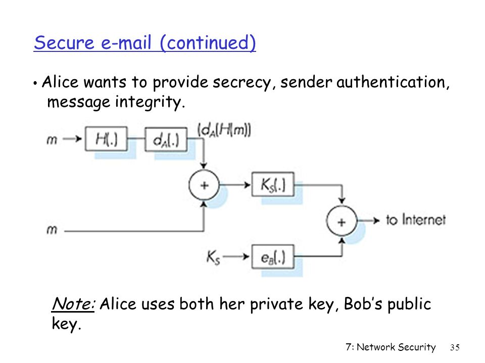 7: Network Security35 Secure  (continued) Alice wants to provide secrecy, sender authentication, message integrity.