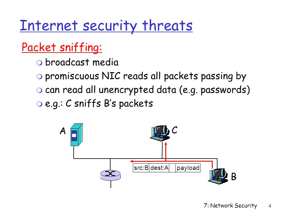 7: Network Security4 Internet security threats Packet sniffing: m broadcast media m promiscuous NIC reads all packets passing by m can read all unencrypted data (e.g.