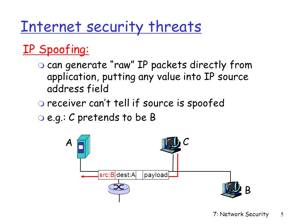 7: Network Security5 Internet security threats IP Spoofing: m can generate raw IP packets directly from application, putting any value into IP source address field m receiver can't tell if source is spoofed m e.g.: C pretends to be B A B C src:B dest:A payload