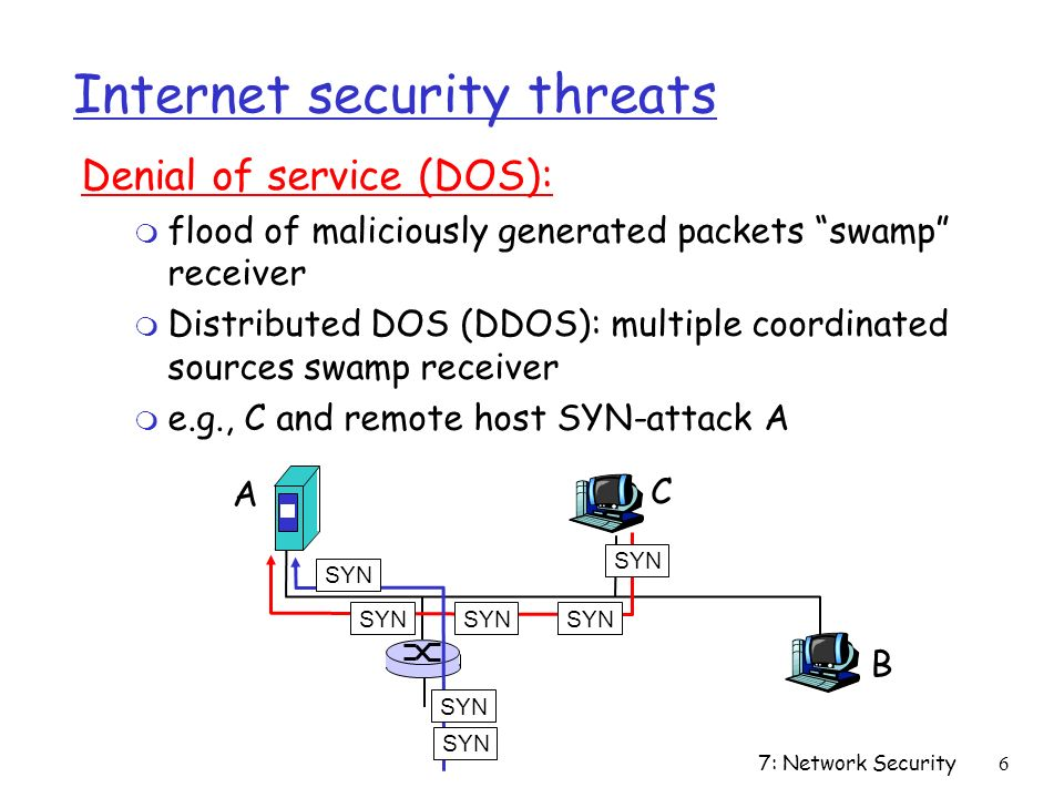 7: Network Security6 Internet security threats Denial of service (DOS): m flood of maliciously generated packets swamp receiver m Distributed DOS (DDOS): multiple coordinated sources swamp receiver m e.g., C and remote host SYN-attack A A B C SYN